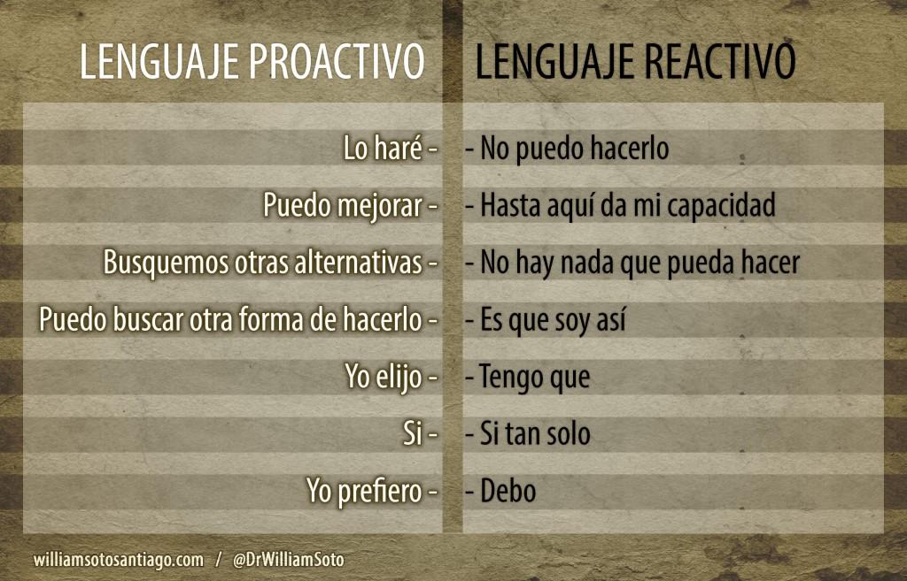 Lenguaje Proactivo vs Lenguaje Reactivo